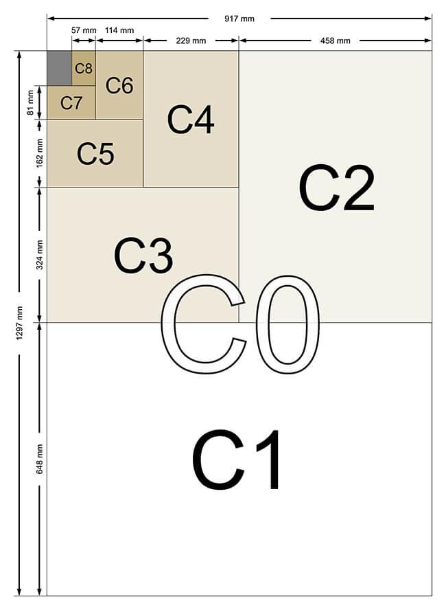 C sizes 2