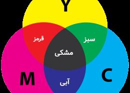Combine CMYK Model